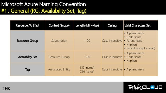 Azure Governance] Lesson 1 : Azure Naming Convention