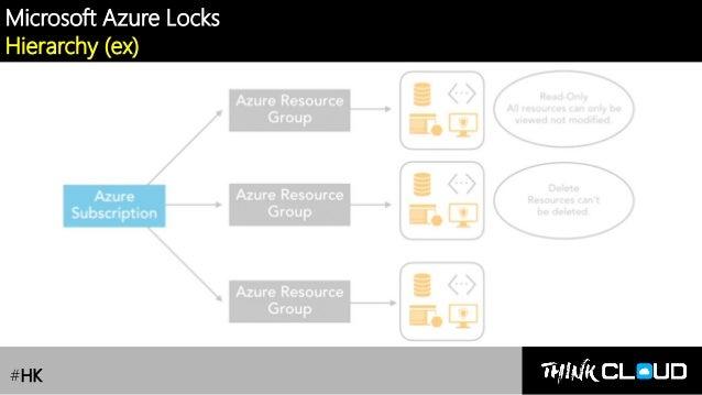 Contoso Ltd. Microsoft Azure Locks Hierarchy (ex) #HK