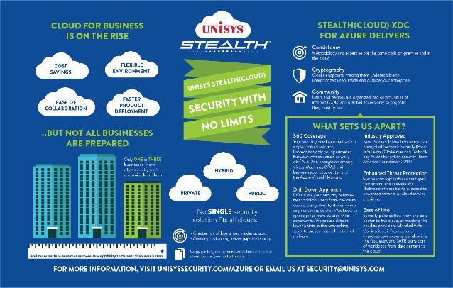 Unisys Stealth(cloud)™ for Azure Infographic