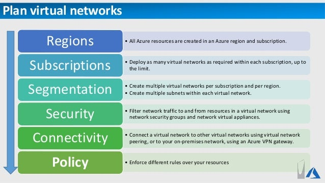 Azure Compute, Networking and Storage Overview