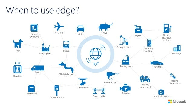 Azure Iot Edge Patterns