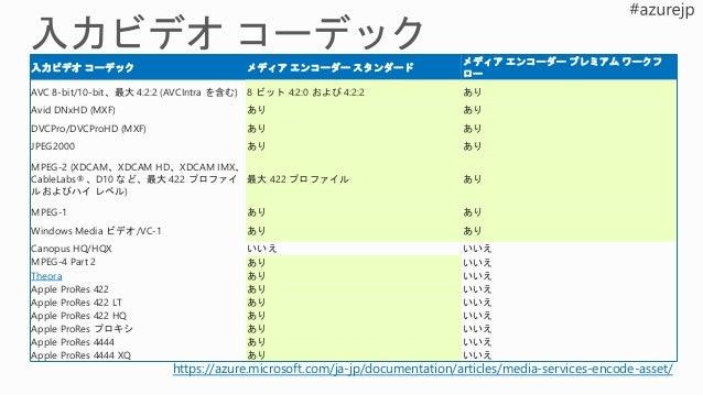 マルチデバイスのサポート  Dynamic packaging  HLS v3 and v4  MPEG-DASH  HDS  Smooth  Dynamic Encryption  AES clear key • PlayRea...