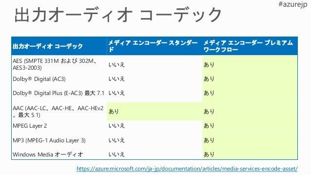 Smooth Server Progressive Download HLS HDS MPEG-DASH 方式 URL最後に追加する文字列 Smooth /manifest HLS /manifest(format=m3u8-aapl) HLS...