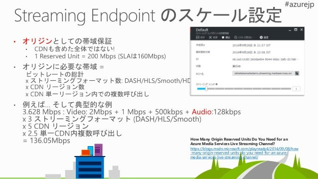 Storage 事前に定義 Streaming Endpoint HLS + AES (http) PlayReady/ AES Key Services Token verification PlayReady License/ AES Ke...