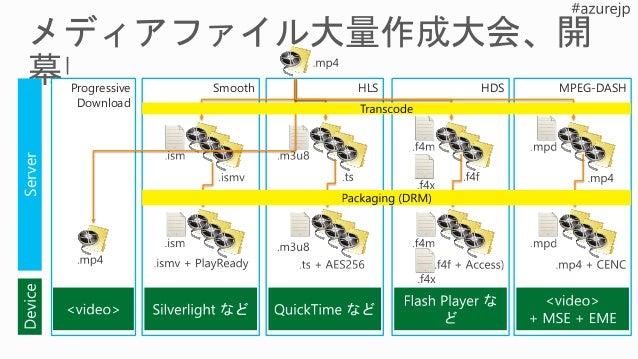 http://.../manifest 6Mbps 3Mbps 1Mbps 500kbps 250kbps (filter=ott) 6Mbps 3Mbps 1Mbps (filter= mobile) 1Mbps 500kbps 250kbps