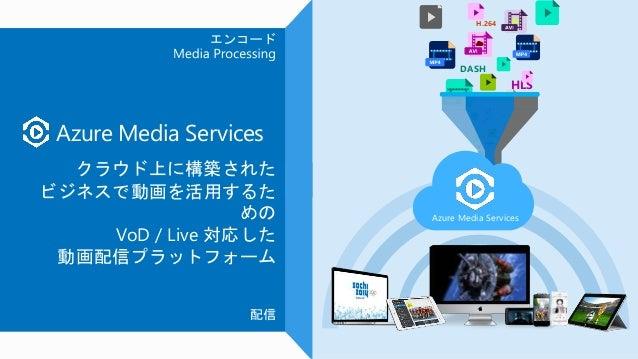 付加価値を提供する 多くのパートナー ソリューション Streaming / CDN コンテンツ 保護 Processing取り込み と保管 メディア 配信の コア 機能を API として提供 Azure Media Services Play...