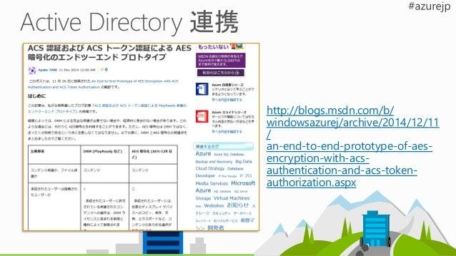 Azure Storage Streaming EndpointChannel 取り込み URL Preview URL Encoder Smooth/ RTMP/ RTP DASH, HLS, Smooth Azure Media Playe...
