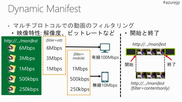 Channel 取り込み URL Encoder RTMP / Smooth Multi-Bitrate オンプレミスで全て Channel プレビュー URLRTMP / RTP / Smooth Single-Bitrate オンプレミス:...