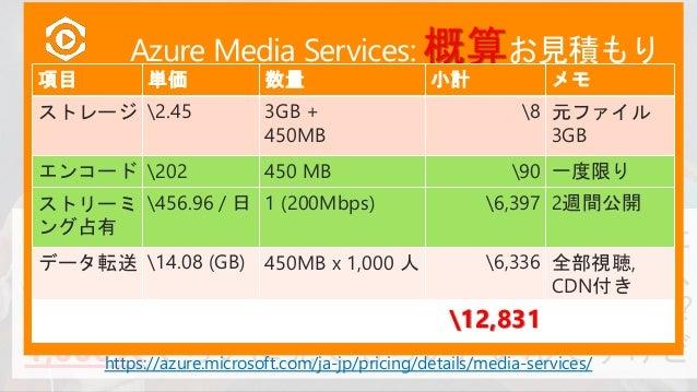Azure Media Services Channel Streaming Endpoint Azure CDN Program