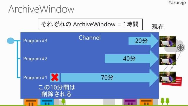 参加者30人くらいだった 30分くらいのセミナー動画があるんだけど、 スマホやPC向けに配信できます? 1,000人くらいに見てもらいたいんですけど 項目 単価 数量 小計 メモ ストレージ 2.45 450 MB 1 元ファイル 3GB スト...