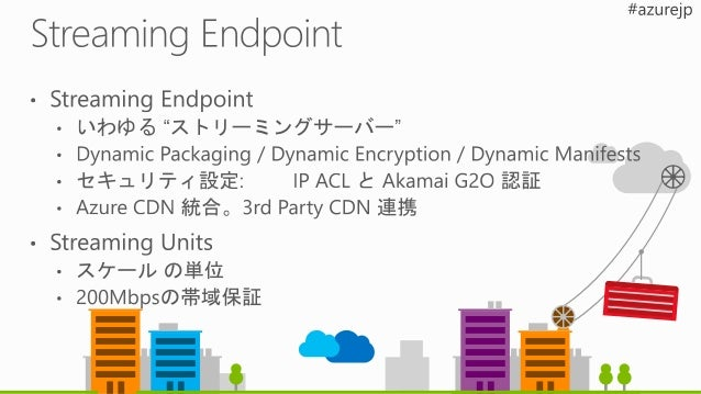 DASH Smooth Streaming HLS Content Protection Dynamic Packaging Dynamic Encryption Dynamic Manifest Azure Media Player http...