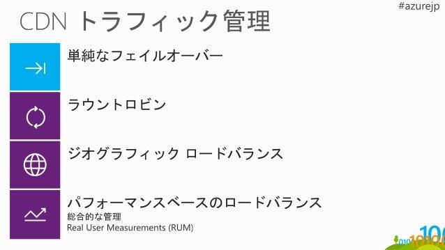 "ComputeStorage ""Block"" Blob Management Meta: Asset, Job, Origin etc… Azure Media Services"