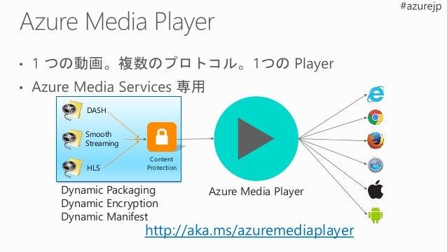 Asset Media Analytics Encoding
