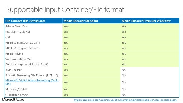 Azure Media Services Step-by-Step Tutorial Docs Series - Part 4