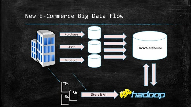 New E-Commerce Big Data Flow Purchase User Product Data Warehouse Store it All