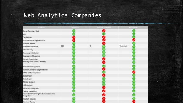 Google Analytics & Adobe Omniture Problem 1: How can we collect data Problem 2: How can we store data Problem 3: How can w...