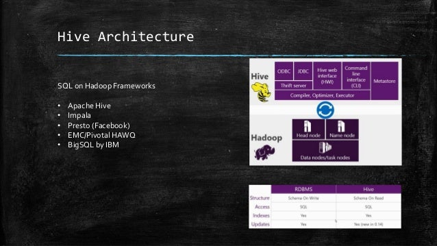 Originally developed atYahoo! (Huge contributions from Hortonworks,Twitter) A Platform for analyzing large data sets that ...