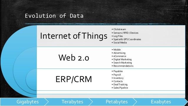 Evolution of Data Internet ofThings Web 2.0 ERP/CRM • Clickstream • Sensors / RFID / Devices • Log Files • Spatial & GPS C...