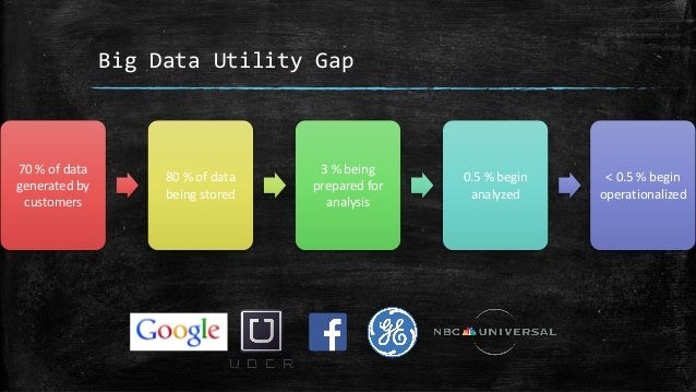 Big Data Utility Gap 70 % of data generated by customers 80 % of data being stored 3 % being prepared for analysis 0.5 % b...