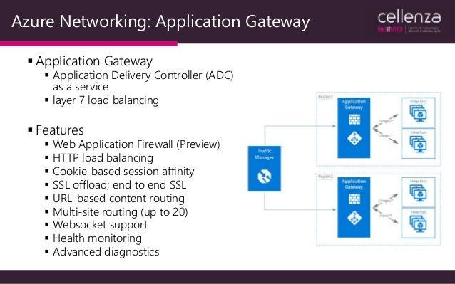 Azure vpn gateway alternatives