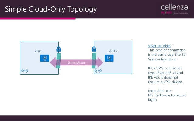 Azure Networking: Innovative Features and Multi-VNet Topologies