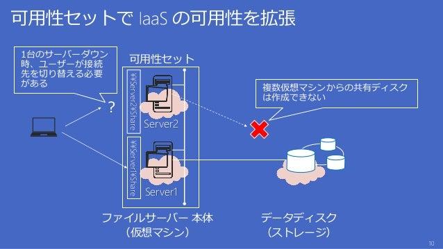 ファイルサーバー 本体 (仮想マシン) データディスク (ストレージ) 可用性セット 複数仮想マシンからの共有ディスク は作成できない ? 1台のサーバーダウン 時、ユーザーが接続 先を切り替える必要 がある ¥¥Server1¥Share S...