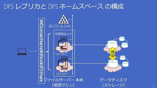 ファイルサーバー 本体 (仮想マシン) データディスク (ストレージ) 可用性セット 複 製 ¥¥DomainName¥dfsns¥dFSShare Server1 Server2 AD DS & DNS