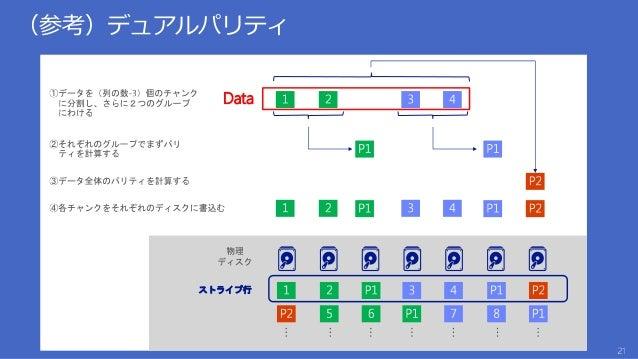 3Copies /東京 3Copies /東京 複 製 3Copies /大阪 3Copies /東京 複 製 数百キロ以上 Japan Region Japan Region LRS GRS RA-GRS 3Copies /大阪 RWRW R...