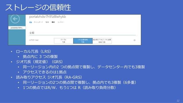 • 同一リージョン内または異なるリージョンに全部で3つの複製を作成する • GRS(ジオ冗長)より安価に提供 3Copies /大阪 3Copies /東京 複 製 RW 数百キロ以上
