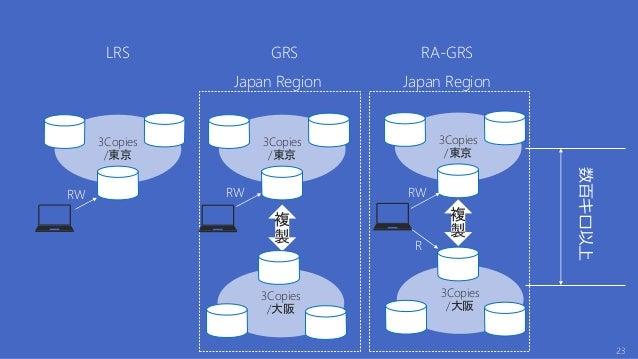 Tools Online Backup (Application サービスの継続性) Backup destination Backup System State Backup File/Folder Windows Sever Backup ...