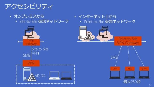 社内データセンター VPN Site to Site VPN VPN Gateway VPN Gateway ブランチ キャッシュ東京 大阪 Point to Site VPN Gateway VPN VPN VPN 最大250台 SMB