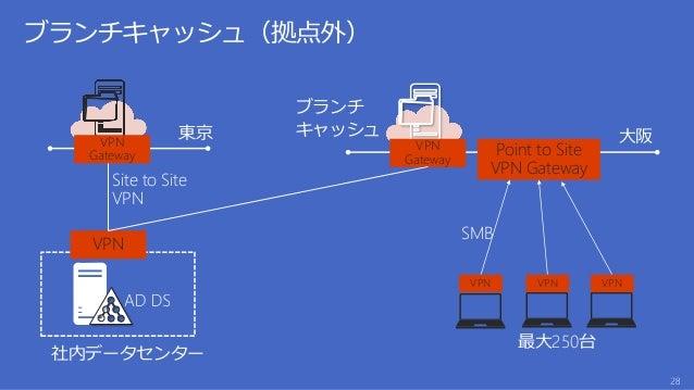 • 仮想マシン料金 • 後述 • ストレージ利用量 • 後述 • ストレージトランザクション • ¥0.51 / 100,000 トランザクション • データ転送(Outbound) • 後述 • VPN 料金 • 接続時間あたり ¥5.10 ...