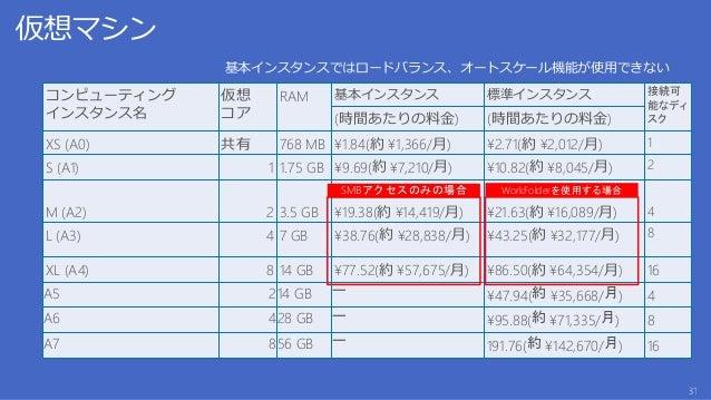 データセンターから「出て行く」データ量(月間) 送信データ転送 ゾーン 1* ゾーン 2* 最初の 5 GB/月 無料 無料 5 GB ~ 10 TB /月 ¥12.24 (GB あたり) ¥19.38 (GB あたり) 次の 40 TB/月 ...