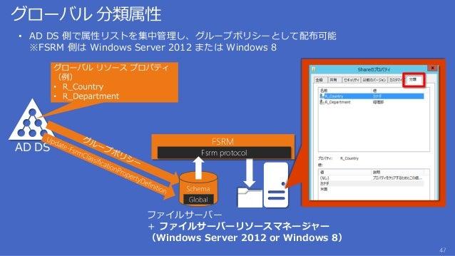 容量の節約率 0% 20% 40% 60% 80% 100% User Home Folder (MyDocs) General File Share Software Deployment Share VHD Library Savings ...