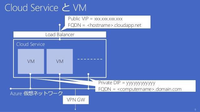 Cloud Service Public VIP = xxx.xxx.xxx.xxx FQDN = <hostname>.cloudapp.net VM VM Private DIP = yyy.yyy.yyy.yyy FQDN = <comp...