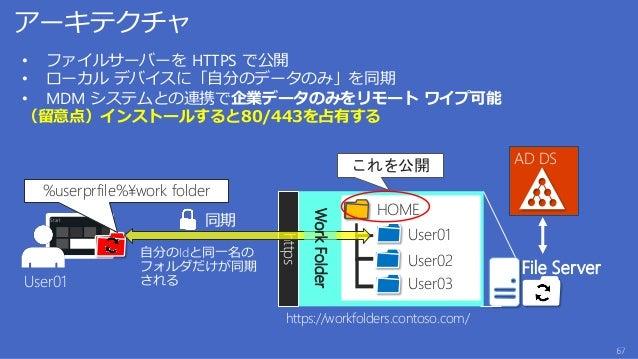 File Server on Azure IaaS