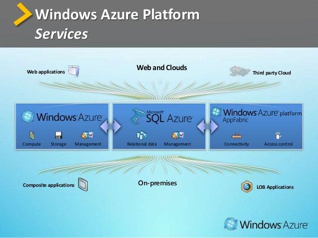 Windows Azure Platform Services > Dedicated Virtual Machines Windows Server 2008 R2 x64 Management via web portal or comma...