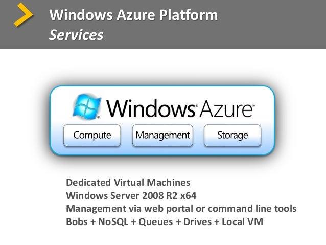 Application L B L B D N S Fabric Controller Portal Web (API) Service ModelServiceService DNSconfig