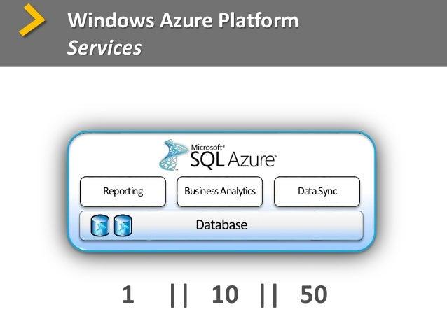Windows Azure Platform Services >