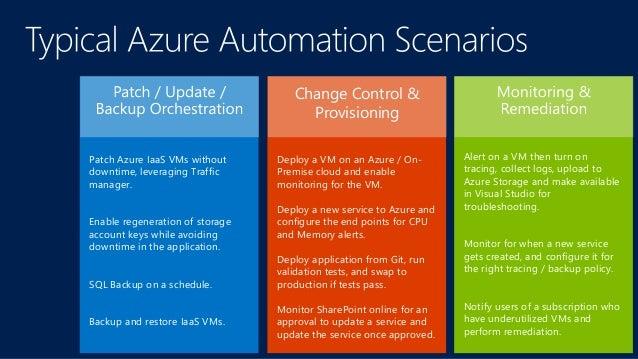 Azure Powershell  Azure Automation