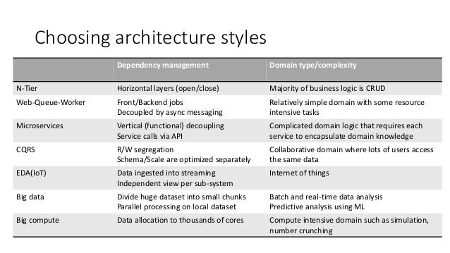 Azure reference architectures