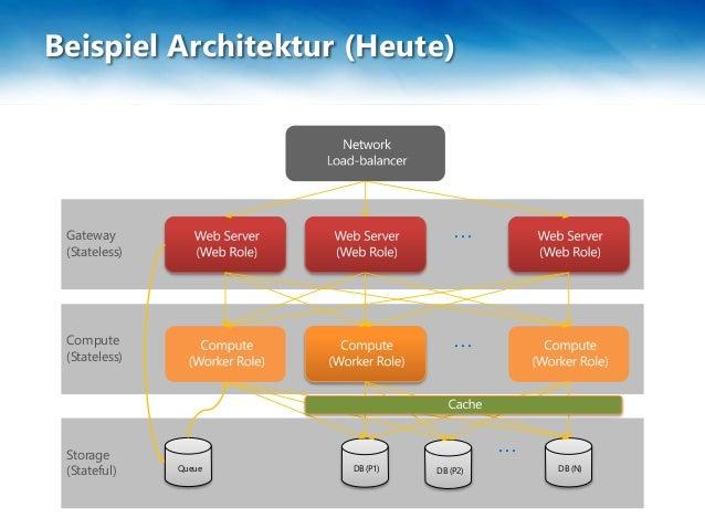 dotnet Cologne 2015 - Azure Service Fabric  Slide 3