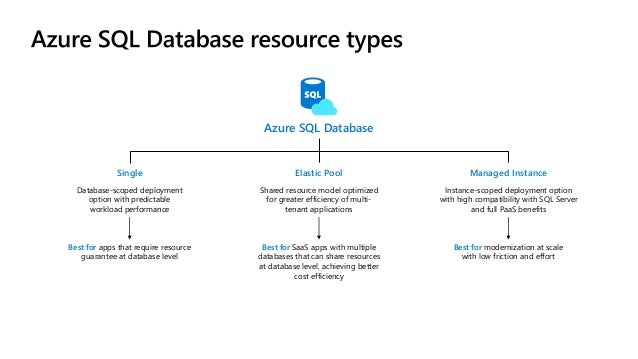 Azure SQL Database Managed Instance - technical overview