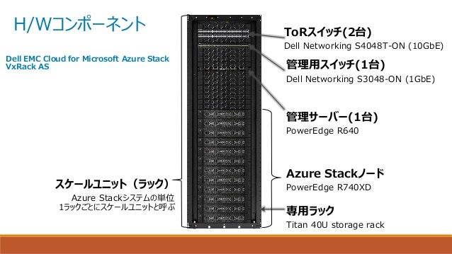 H/Wコンポーネント 管理用スイッチ(1台) Dell Networking S3048-ON (1GbE) ToRスイッチ(2台) Dell Networking S4048T-ON (10GbE) 管理サーバー(1台) PowerEdge ...
