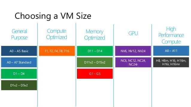 Azure Virtual Machines Amp Terraform