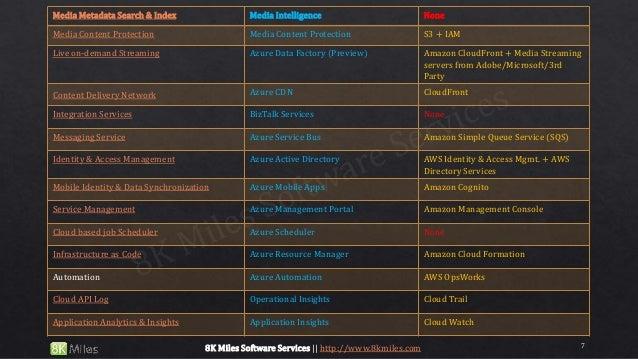Media Metadata Search & Index Media Intelligence None Media Content Protection Media Content Protection S3 + IAM Live on-d...