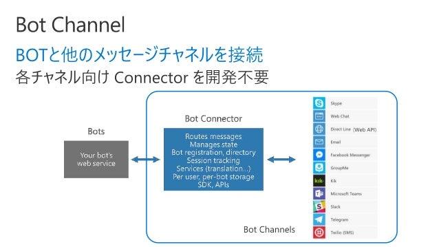 Azure Webinar : Microsoft Bot ...