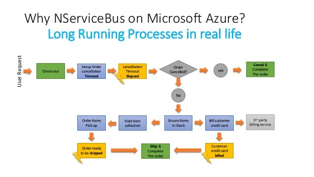 Architectural Principles - NServiceBus - Particular Software
