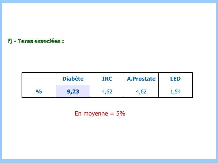 f) - Tares associées : En moyenne = 5% 1,54 4,62 4,62 9,23 % LED A.Prostate IRC Diabète