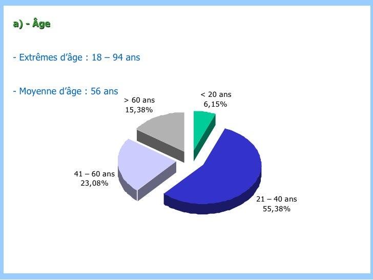 a) - Âge - Extrêmes d'âge : 18 – 94 ans - Moyenne d'âge : 56 ans